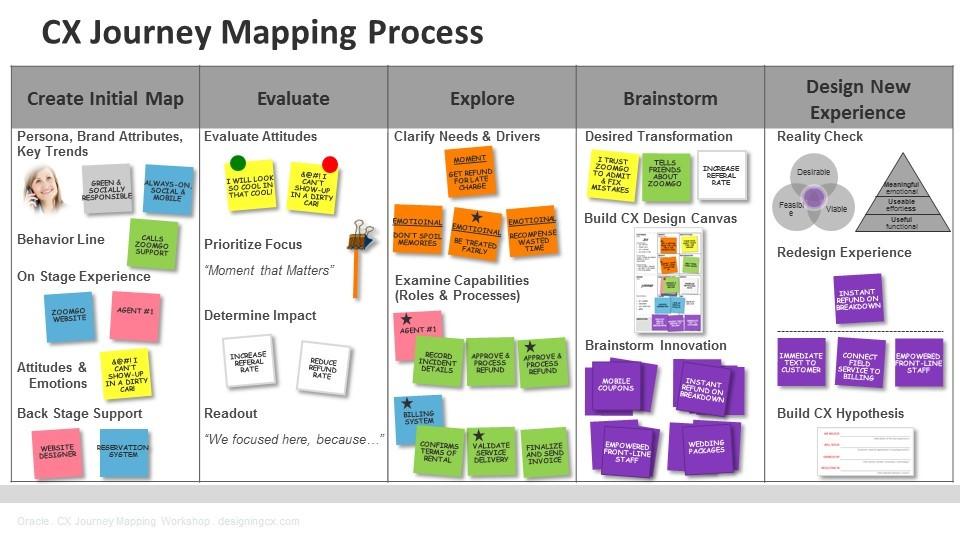 customer-journy-map